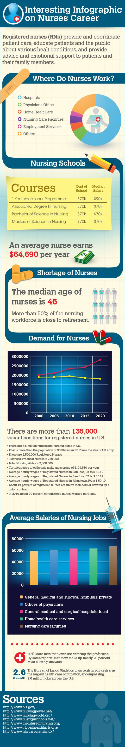best images about quirky job facts police interesting infographic on nursing as a career take a look resumecompanion