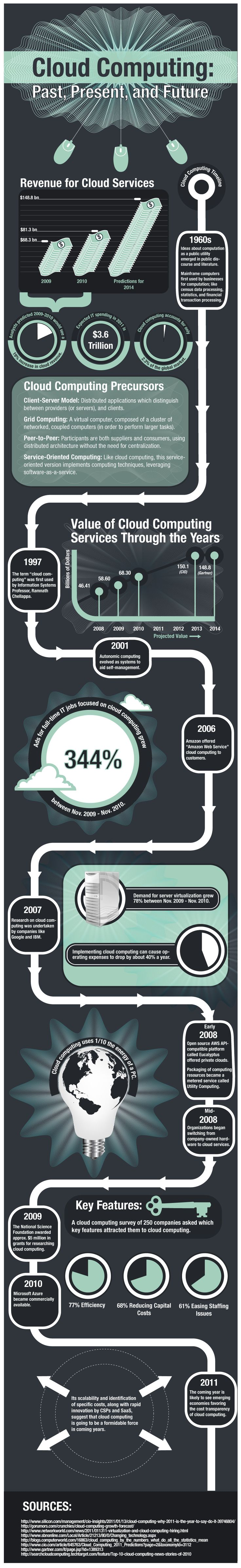 Cloud Computing: Past, Present and Future [INFOGRAPHIC]