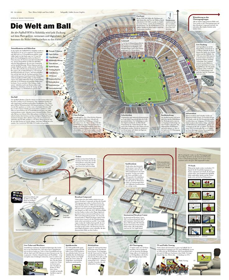 0375 Zeit Wissen Magazin – World Football Championship, Stadium # infographics
