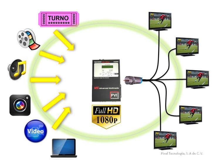 Transmite video, fotos y audio en Alta Definición, almacenadas en una memoria USB, sin necesidad de reproductor. Acepta diferentes fuentes de reproducción como computadoras, Blue Ray y decodificadores, con salida en Alta Definición. Envía la señal por cable coaxial, facilitando la distribución a un sinnúmero de pantallas. Compatible con cualquier instalación de antena o de señal de TV existente.