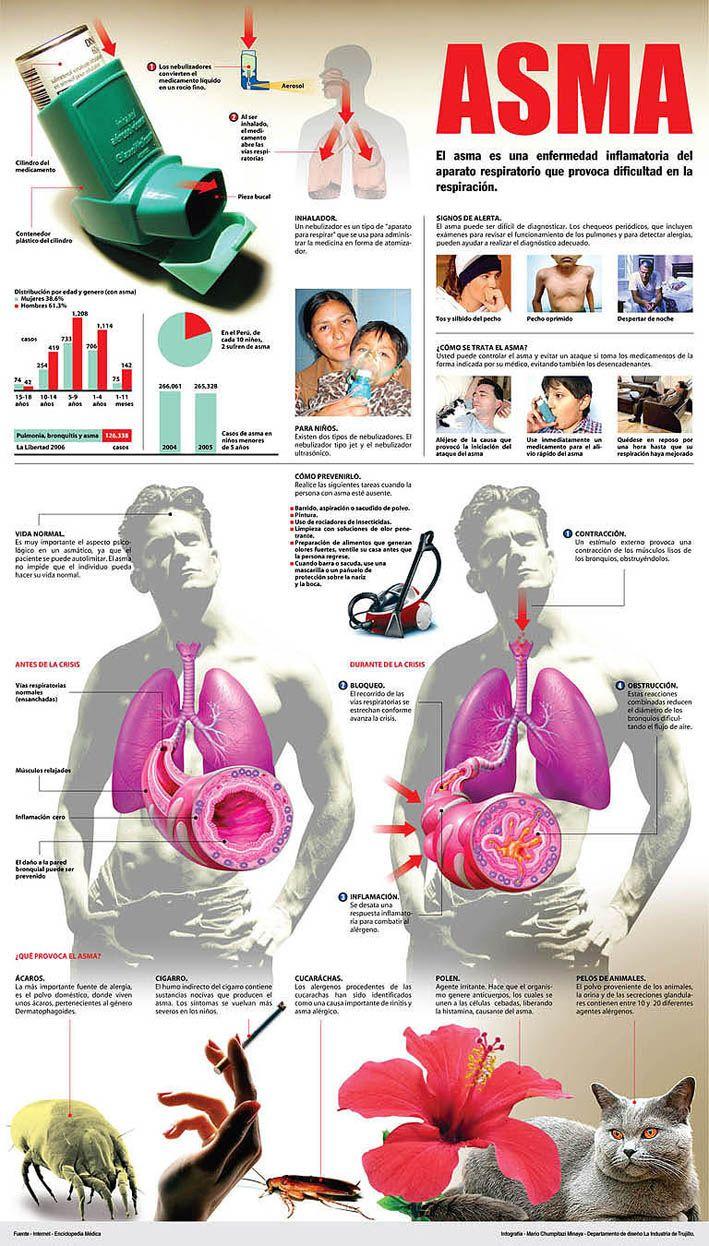 Datos importantes sobre el #asma. #salud #Granada www.abacer.com