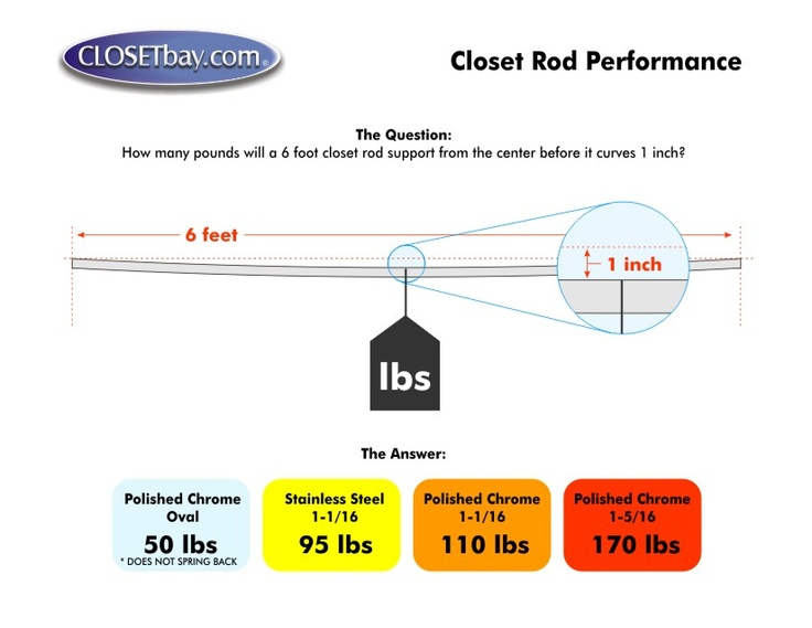 Testing Was Performed On Lengths Of Closet Rod. U0027Weight Capacityu0027 Indicates  The Weight At Which The Closet Rod Sagged 1 Inch.   * Closet Rod Did Not  Return ...