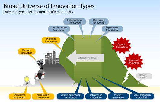 The different types of innovation.
