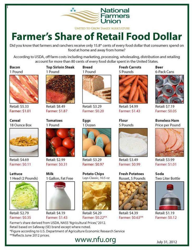 228 best Food U R What U Eat images on Pinterest Breakfast - food charts