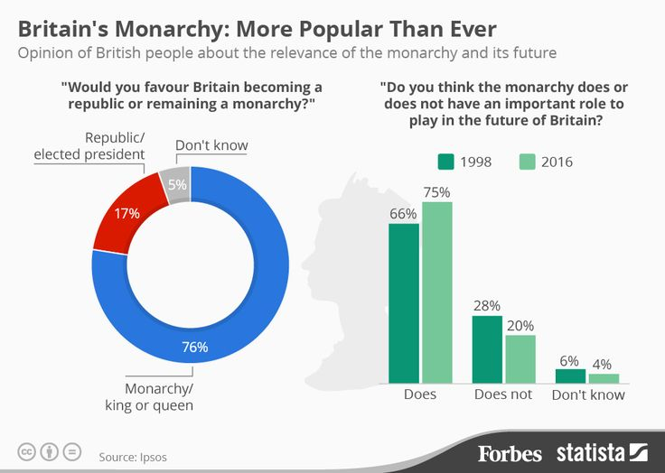 Britain's Monarchy: More Popular Than Ever
