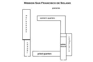 Quick Guide to San Francisco Solano (Sonoma) Mission: for Visitors and Students: Sonoma Mission Layout, Floor Plan, Buildings and Grounds