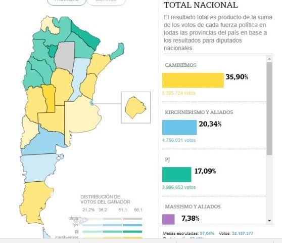 Elecciones 2017: en qué provincias ganó Cambiemos y por cuánto