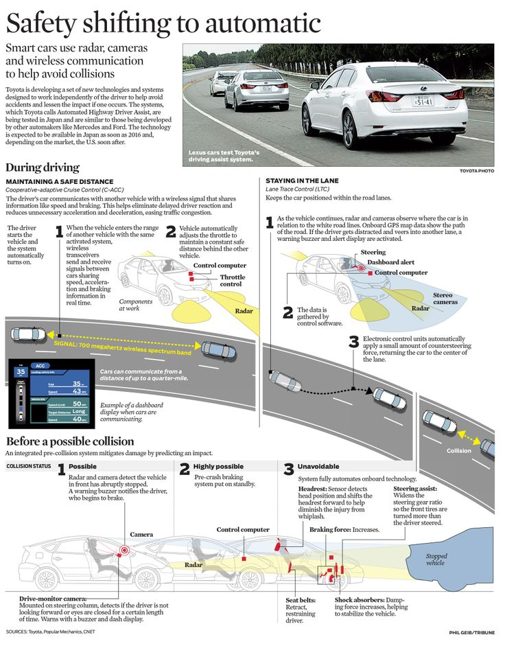Graphic: Toyota's driver-free technologies explained - chicagotribune.com (Nov. 22, 2013)