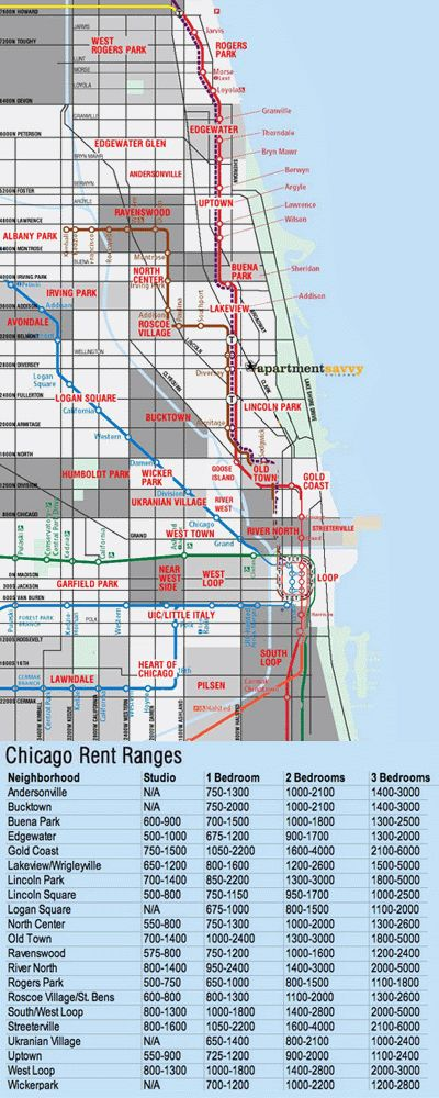 CHICAGO RENT RANGERS PER NEIGHBORHOOD