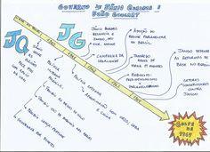 Mapa Mental: Governo de Jânio Quadros e Jango
