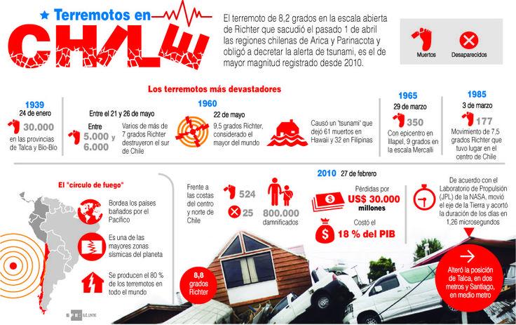 Infografía/ Historia terremotos en Chile - Notiminuto
