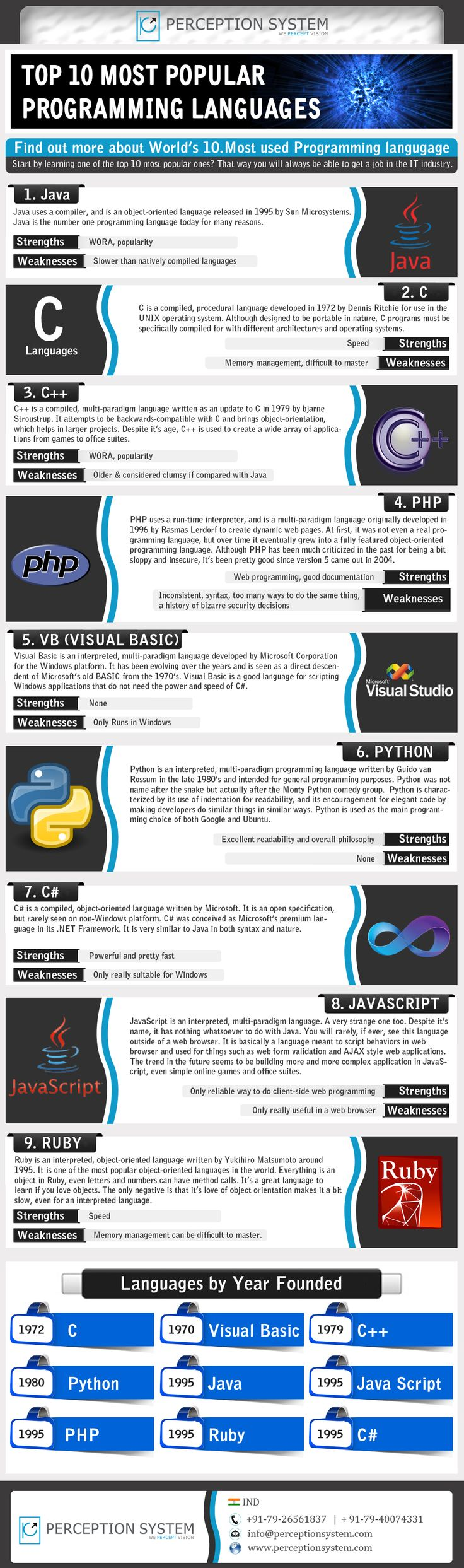 Top 10 Demanding Programming Languages..  #ecommerce #infographics