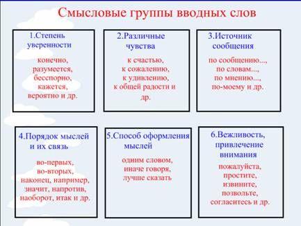 Группы вводных слов по значению.
