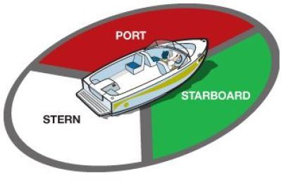 25 best ideas about sailing terms on pinterest boat - What side is port and starboard on a boat ...