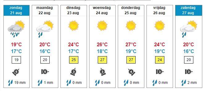 Weerbericht Hollands Kroon � kans op (onweers)buien, in de middag droger