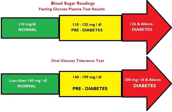 Thanks for Adult blood glucose level normal sorry, that
