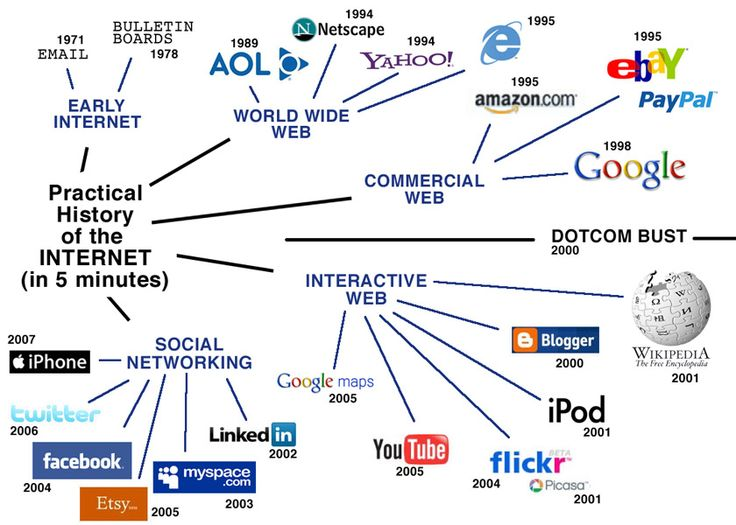 Practical History of the Internet