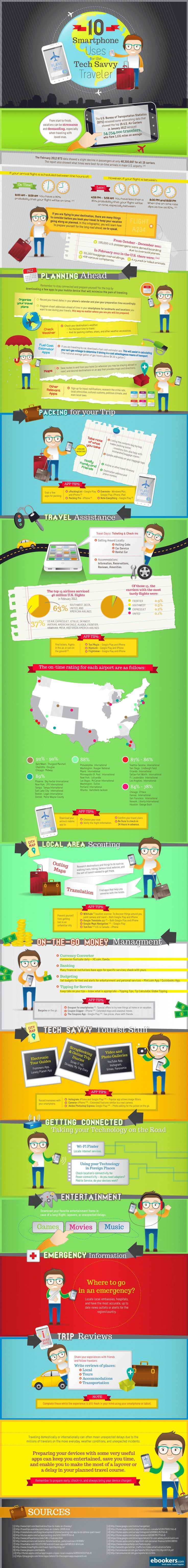 10 smartphone uses for the traveler  #infographic