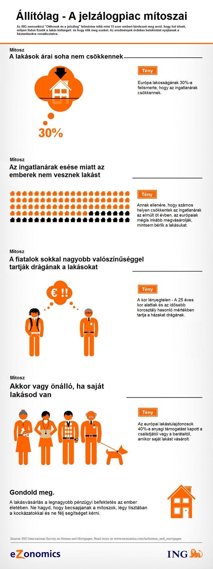 A jelzálogpiac mítoszai  #ing #ezonomics #jelzalog #grafika