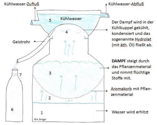 Destille Schema