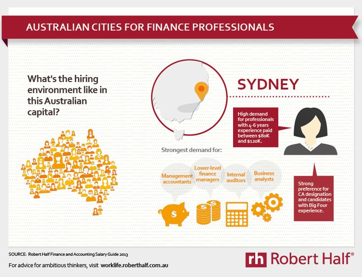 #accounting and #finance #salary and #hiring trends in Sydney, Australia.