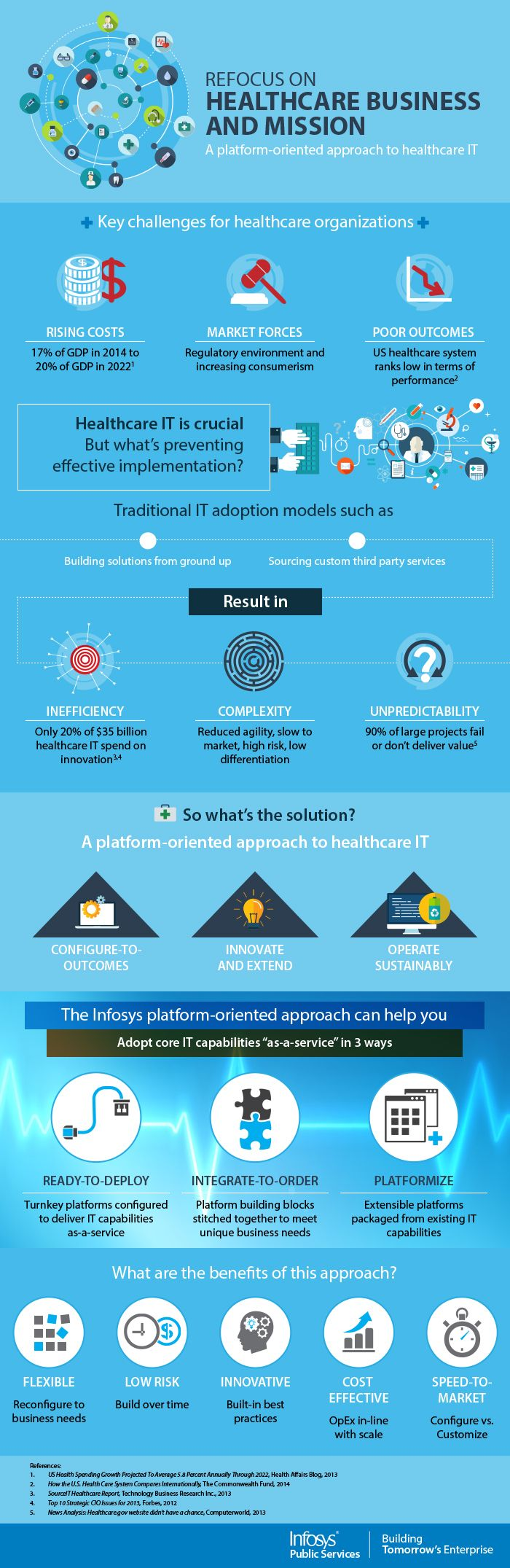 A Platform-Oriented Approach to Healthcare IT