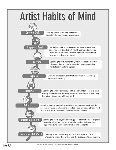 Artist Habits of Mind - great for arts advocacy