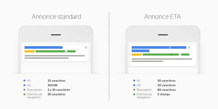 Expanded Text Ads : le nouvel affichage Google AdWords !