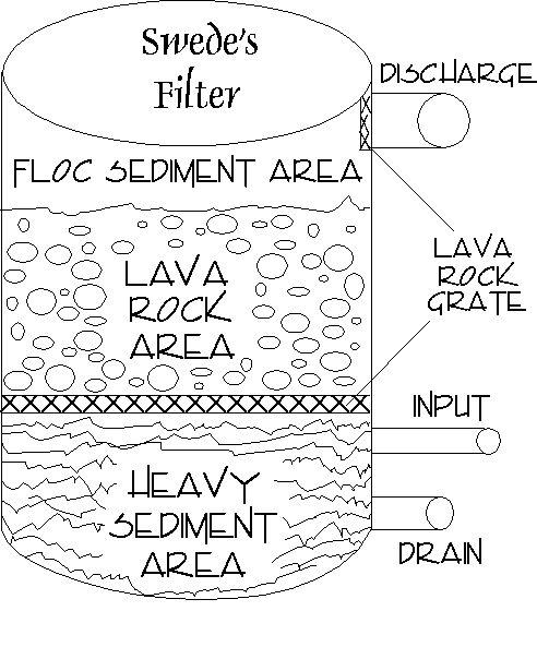 best 25  pond filters ideas on pinterest