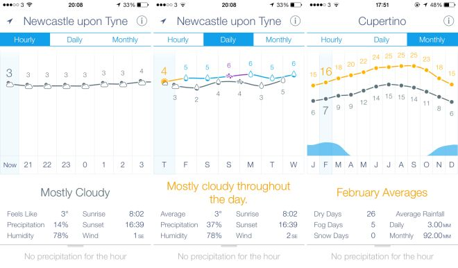 Weather Line Screens