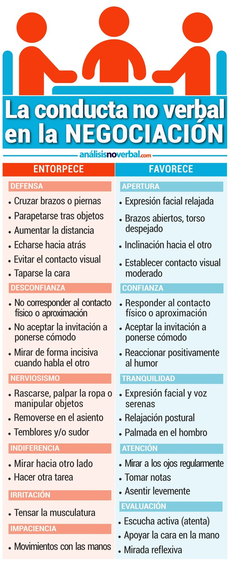 Infografía: las conductas no verbales en la negociación