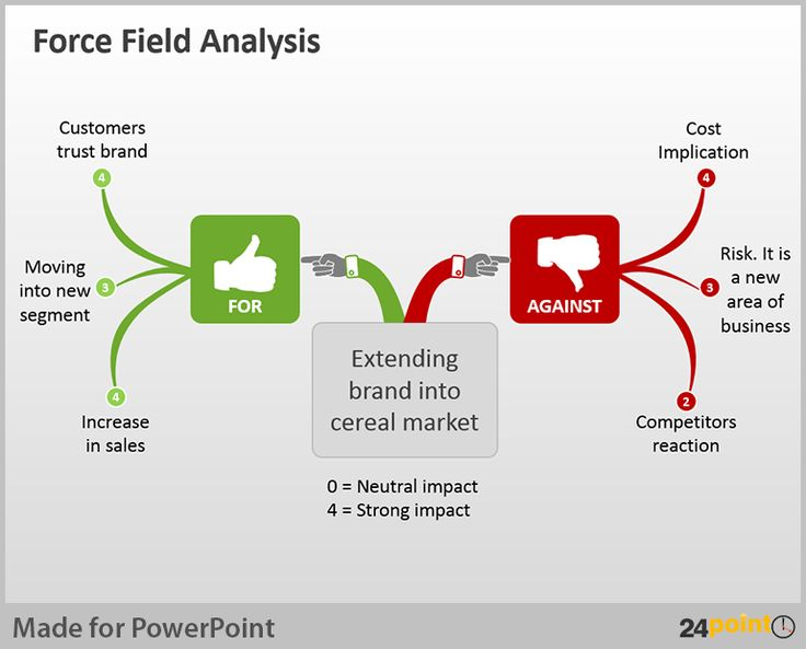 http://www.24point0.com/powerpoint-business-templates/force-field-analysis-examples/