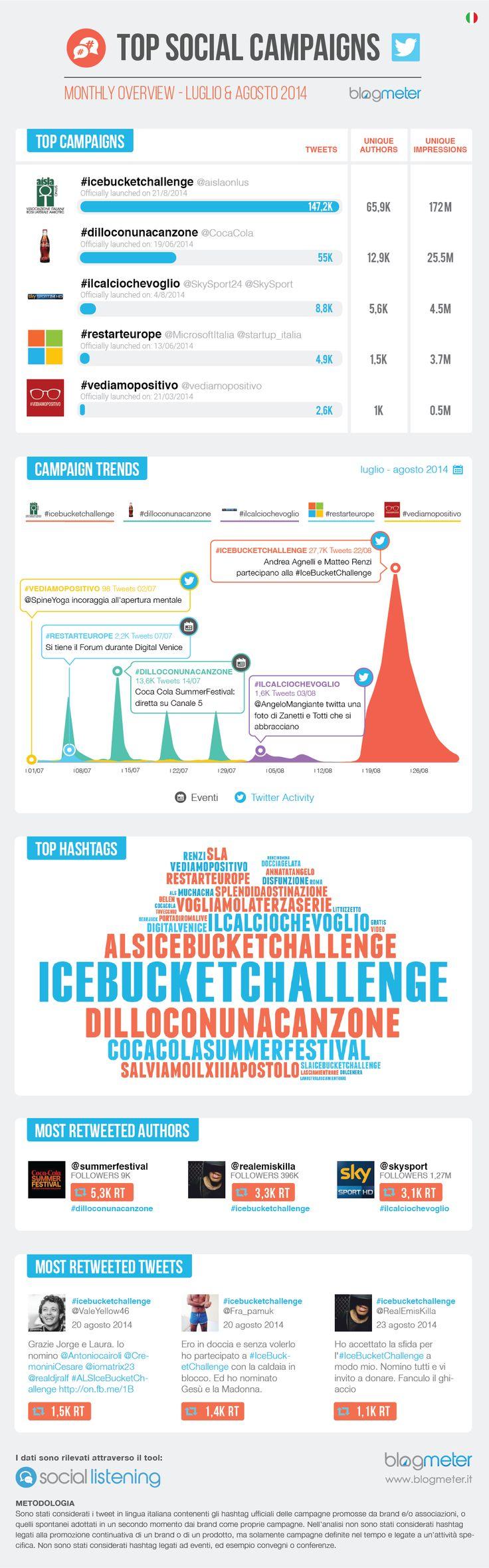 Blogmeter Top Social Campaigns - luglio e agosto 2014 http://www.blogmeter.it/social-campaigns/