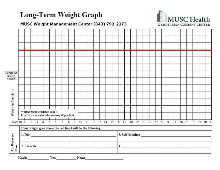 Weight loss term papers