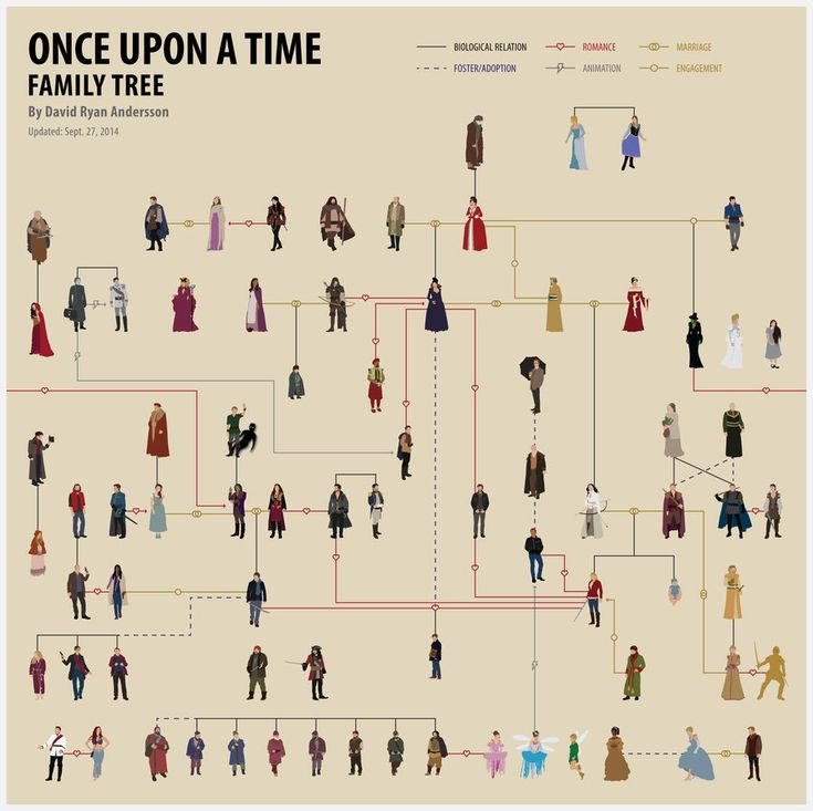 The complete and up-to date Once Upon a Time Family Tree!