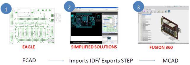 CadSoft EAGLE |ECAD-MCAD Design Suite solution