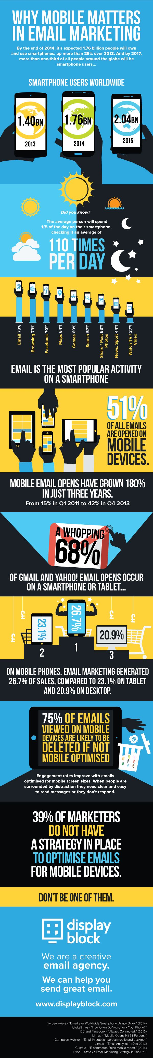 We have put together a few figures to illustrate why mobile very much matters in email marketing.
