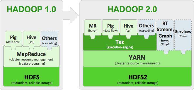 Hadoop 2 - Google-мен іздеу