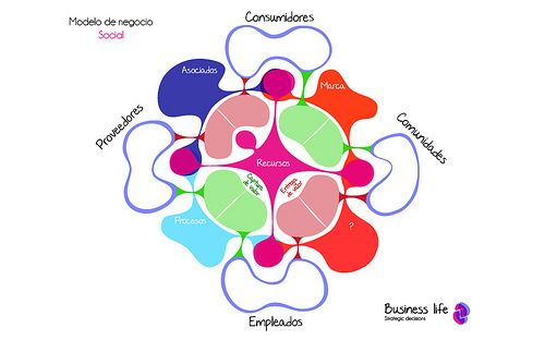 Business life model. Modelo de negocio. www.modelonegocio.com