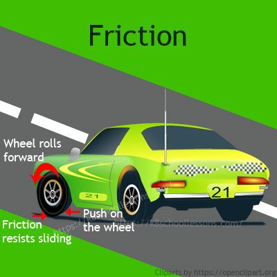 Friction for Kids. Learn all about force of friction. How friction works? How friction slows moving things down? How are more and less friction useful?