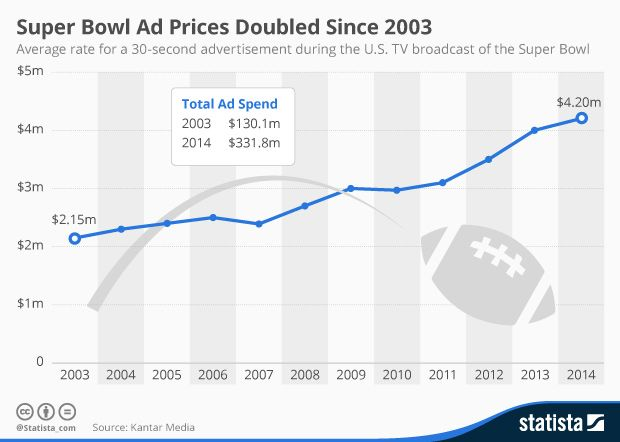 an analysis of super bowl advertising in united states Can companies influence investor behavior through advertising  can companies influence investor behavior through advertising super bowl  united states.