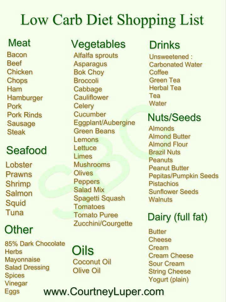 Low Carb Diet Shopping List http://www.dirtyweights.com