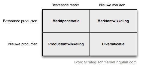 Ansoff matrix voor een gepaste groeistrategie voor uw onderneming | Strategischmarketingplan.com