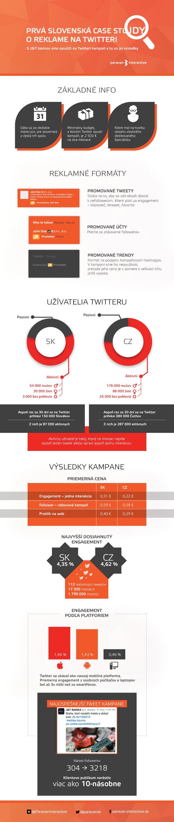 Prvá slovenská case study o reklame na Twitteri