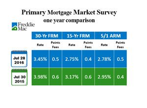 mortgage rates expected to fall