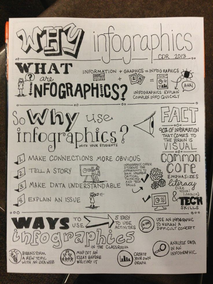 example of sketchnoting