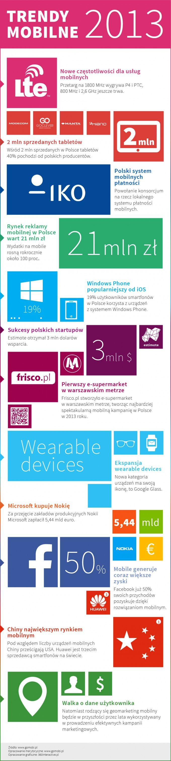 infografika_trendy_mobile_2013