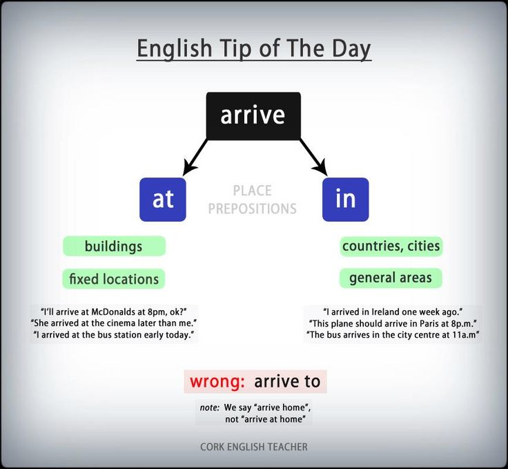 arrive at/in #verbs usage #grammar #ELT
