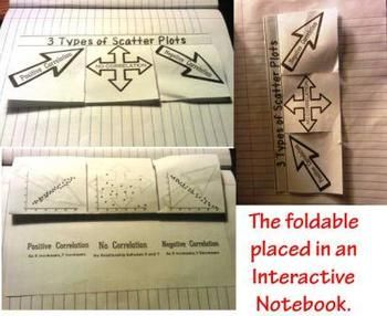 3 TYPES OF SCATTER PLOTS GRAPHS OF CORRELATIONS FOLDABLE INTERACTIVE NOTEBOOK - TeachersPayTeachers.com