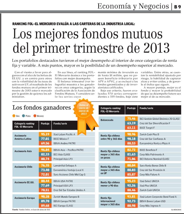 Los mejores Fondos Mutuos del primer trimestre 2013